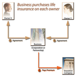 Entity Purchase Buy-Sell: During Lifetime