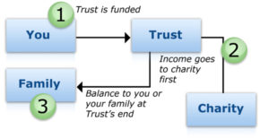 How a Charitable Lead Trust Works
