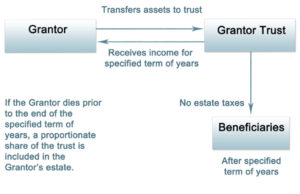 How a Grantor Retained Income Trust (GRIT) Works